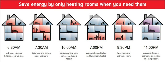 Save enery by only heating rooms when you actually need them